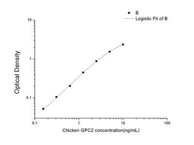 Chicken GPC2 (Glypican 2) ELISA Kit