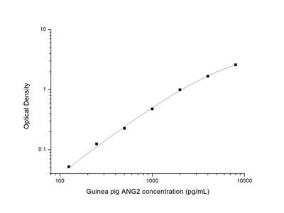 Guinea pig ANG2 (Angiopoietin 2) ELISA Kit