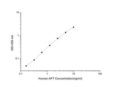 Human APT (Abnormal Prothrombin) ELISA Kit