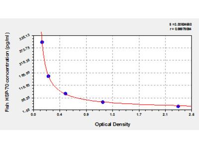 Fish Heat Shock Protein 70, HSP-70 ELISA Kit