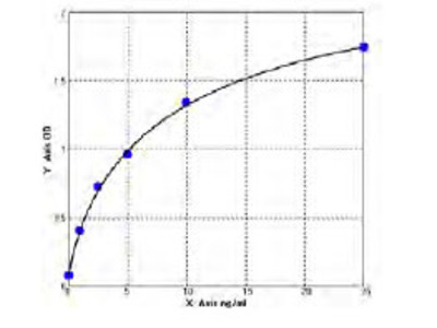 Human 3 Hydroxy 3 methylglutaryl CoA reductase ELISA Kit