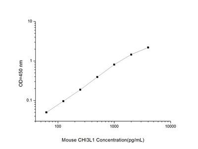 Mouse CHI3L1 (Chitinase 3-like 1) ELISA Kit