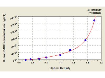 Human Protein-arginine deiminase type-3, PADI3 ELISA Kit