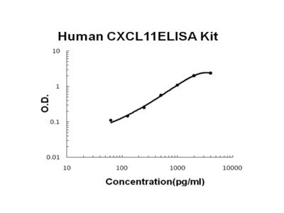 Human CXCL11/I-TAC PicoKine ELISA Kit