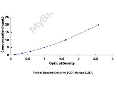 ELISA Kit for Superoxide Dismutase, Copper Chaperone (SOD4)