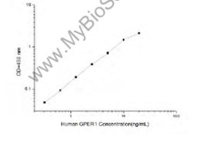 Human GPER1 (G Protein Coupled Estrogen Receptor 1) ELISA Kit