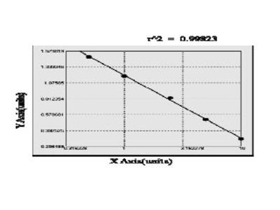 Chicken Arsenic (+3 oxidation state) methyltransterase ELISA Kit