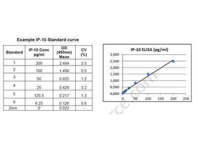 Human IP-10 ELISA Kit