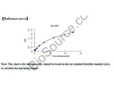Rat Androgen Binding Protein (ABP) ELISA Kit