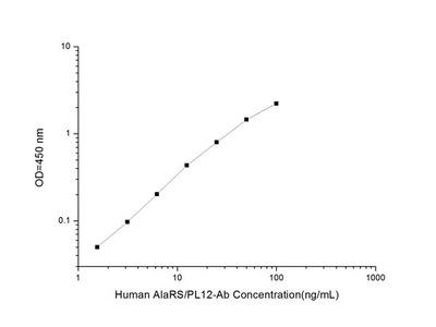 Human Anti-AlaRS (Anti-Alanyl-tRNA Synthetase/Anti-PL12-Antibody) ELISA Kit