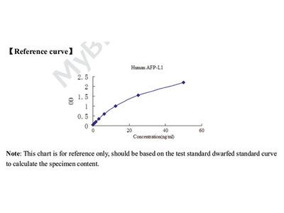 Human Molecular heterogenetic of AFP (AFP-L1) ELISA Kit