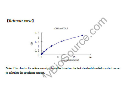 Chicken Collagen Type III (COL3) ELISA KIT