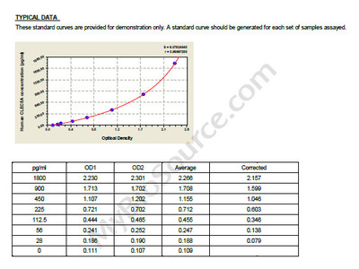 Human C-type lectin domain family 5 member A, CLEC5A ELISA Kit