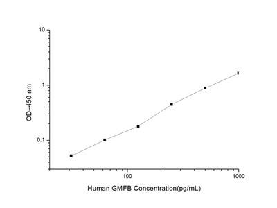 Human GMFB (Glia Maturation Factor, Beta) ELISA Kit