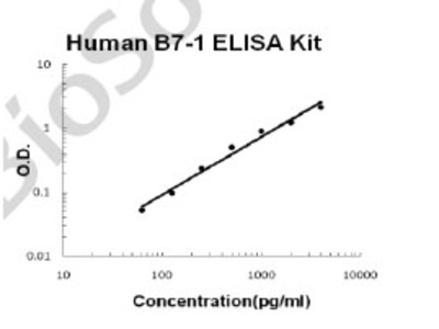 Human B7-1/CD80 PicoKine ELISA Kit