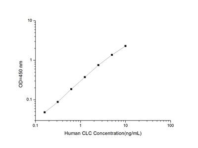 Human CLC (Charcot Leyden Crystal Protein) ELISA Kit