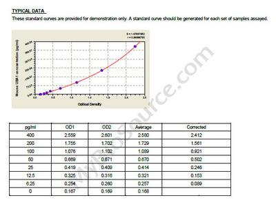 Mouse Ubiquitin-like modifier-activating enzyme 1, UBA1 ELISA Kit