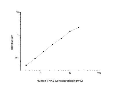 Human TNK2 (Tyrosine Kinase, Non Receptor 2) ELISA Kit
