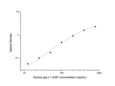 Guinea pig alpha1-AGP (Alpha-1-Acid Glycoprotein) ELISA Kit