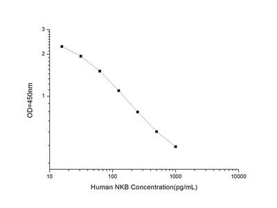 Human NKB (Neurokinin B) ELISA Kit