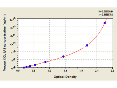 Mouse Collagen alpha-1 (I) chain, COL1A1 ELISA Kit
