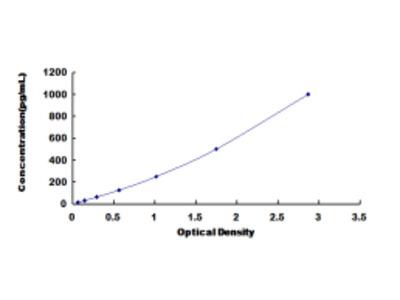 ELISA Kit for Interleukin 1 Receptor Associated Kinase 4 (IRAK4)