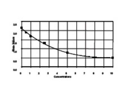 Mouse antidiuretic hormone/vasopressin/arginine vasopressin ELISA Kit