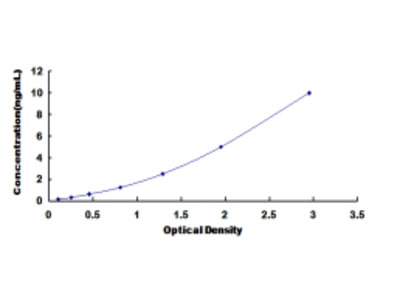ELISA Kit for Uracil DNA Glycosylase (UNG)