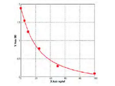 Human Anti-Acetylcholine Receptor Antibody (Anti-AChR) ELISA Kit