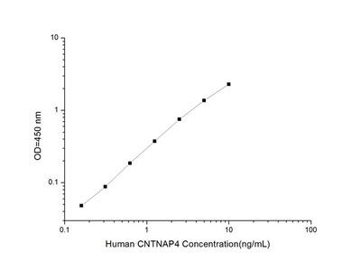 Human CNTNAP4 (Contactin Associated Protein 4) ELISA Kit