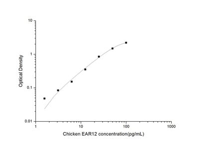 Chicken EAR12 (Eosinophil Associated Ribonuclease A family Member 12) ELISA Kit