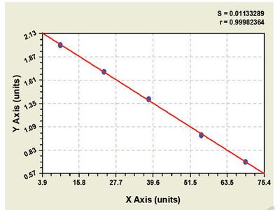 Mouse Glutamate Receptor, Ionotropic, Delta 2 Interacting Protein ELISA Kit