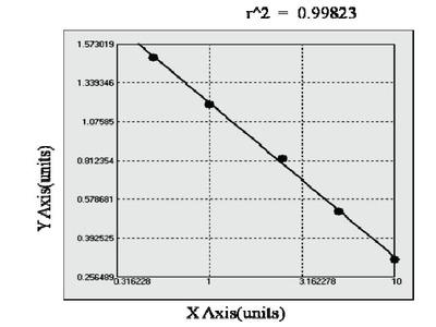 Guinea pig Major urinary protein 1 ELISA Kit
