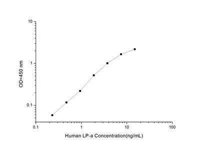 Human LP-a (Lipoprotein a) ELISA Kit
