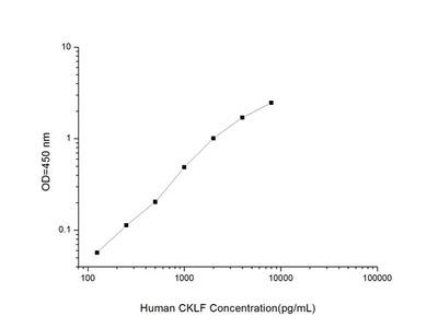 Human CKLF (Chemokine Like Factor) ELISA Kit