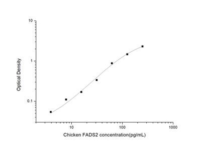Chicken FADS2 (Fatty Acid Desaturase 2) ELISA Kit