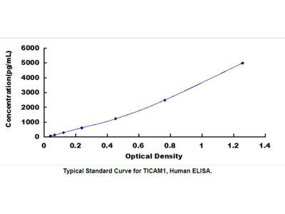 ELISA Kit for Toll Like Receptor Adaptor Molecule 1 (TICAM1)