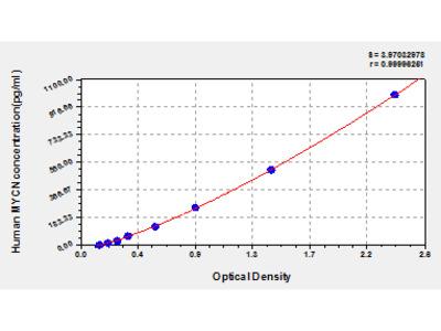 Human N-myc proto-oncogene protein, MYCN ELISA Kit