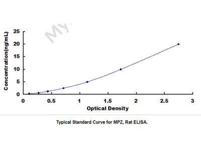 ELISA Kit for Protein Zero, Myelin (MPZ)