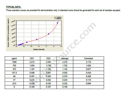 Human Homeobox protein Hox-A10, HOXA10 ELISA Kit