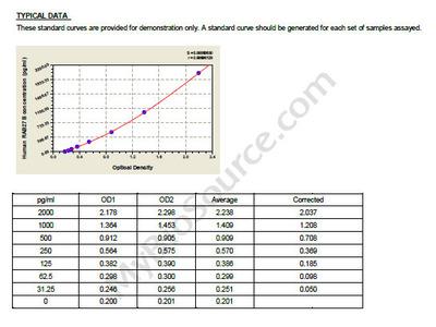 Human Ras-related protein Rab-27B, RAB27B ELISA Kit