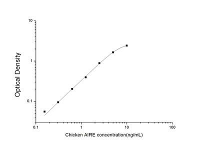 Chicken AIRE (Autoimmune Regulator) ELISA Kit