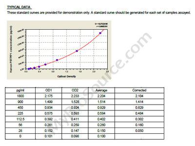 Human Proline-serine-threonine phosphatase-interacting protein 1, PSTPIP1 ELISA Kit