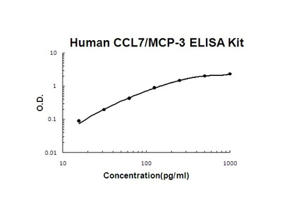 Human CCL7/MCP-3 PicoKine ELISA Kit