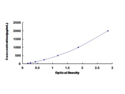 ELISA Kit for N-Acetylgalactosaminidase Alpha (NAGa)