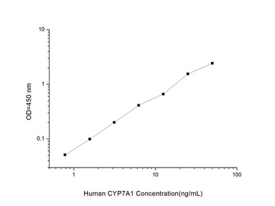 Human CYP7A1 (Cytochrome P450 7A1) ELISA Kit