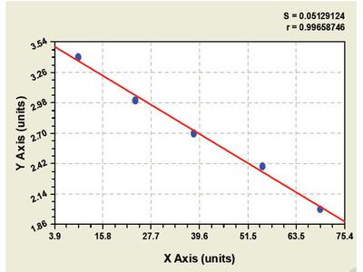 Rabbit Glutamate Receptor, Ionotropic, Delta 2 Interacting Protein ELISA Kit