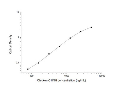 Chicken C1INH (Complement 1 Inhibitor) ELISA Kit