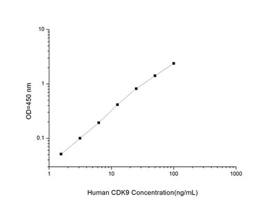 Human CDK9 (Cyclin Dependent Kinase 9) ELISA Kit