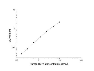 Human RBP1 (Retinol Binding Protein 1, Cellular) ELISA Kit